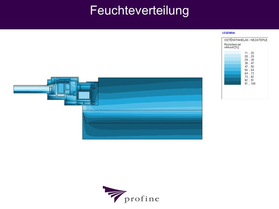 Feuchteverteilung