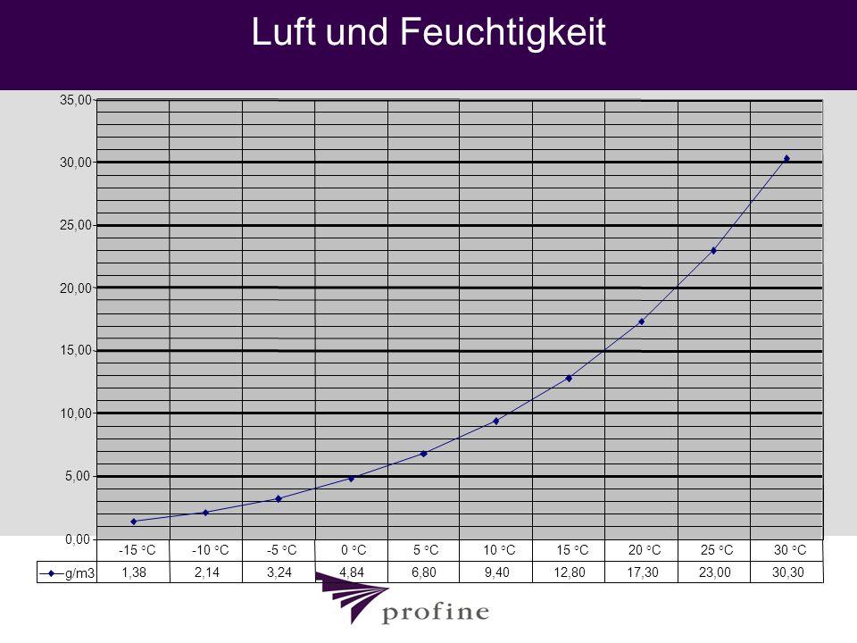 Luft und Feuchtigkeit 35,00. 30,00. 25,00. 20,00. 15,00. 10,00. 5,00. 0,00. -15 °C. -10 °C.