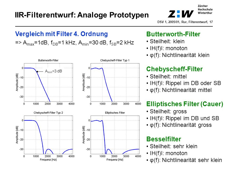 IIR-Filterentwurf: Analoge Prototypen