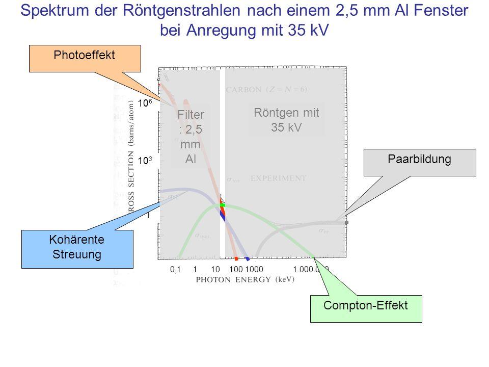 Spektrum der Röntgenstrahlen nach einem 2,5 mm Al Fenster bei Anregung mit 35 kV