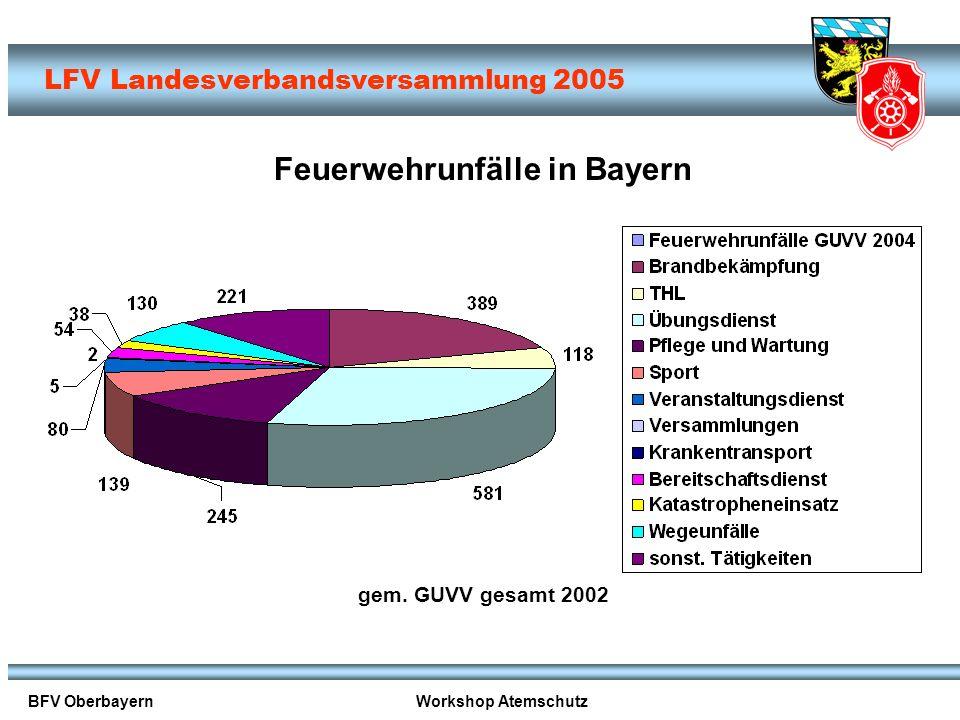 Feuerwehrunfälle in Bayern