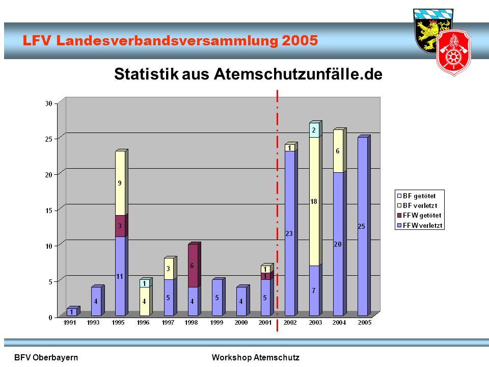 Statistik aus Atemschutzunfälle.de