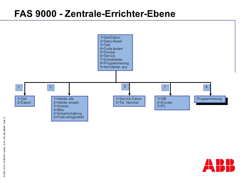 FAS 9000 - Zentrale-Errichter-Ebene