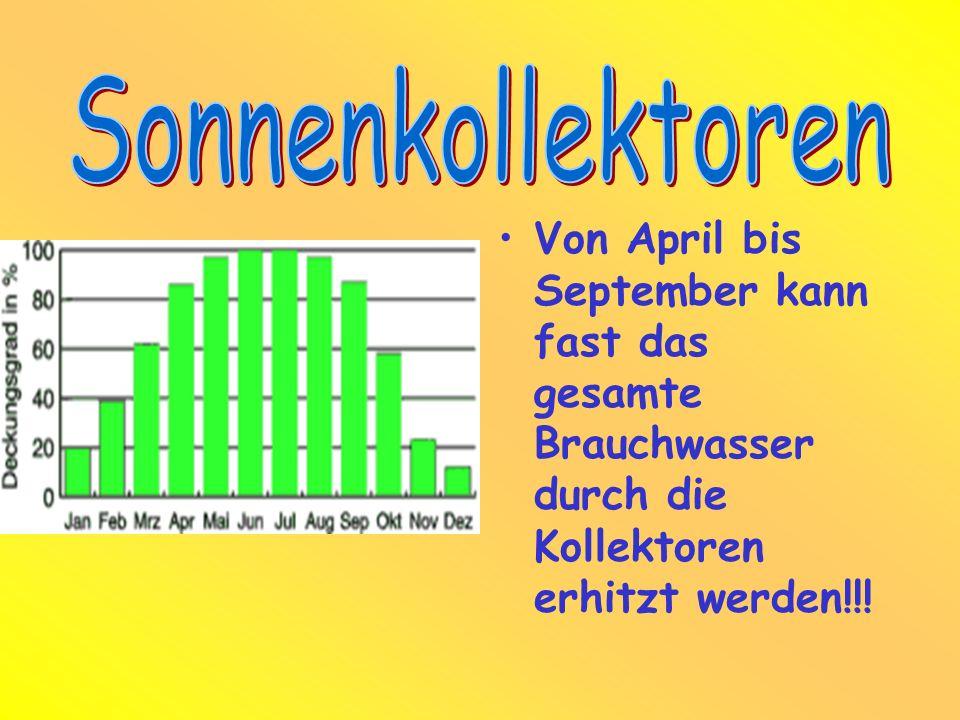 Sonnenkollektoren Von April bis September kann fast das gesamte Brauchwasser durch die Kollektoren erhitzt werden!!!