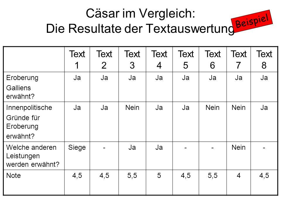 Cäsar im Vergleich: Die Resultate der Textauswertung