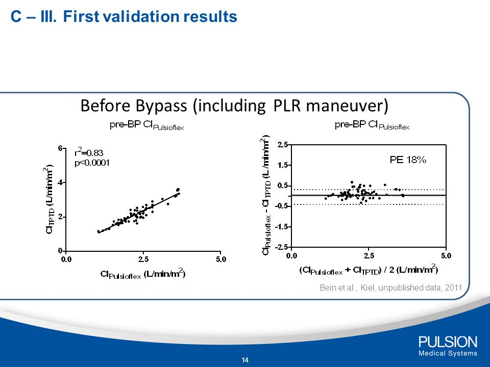 Before Bypass (including PLR maneuver)