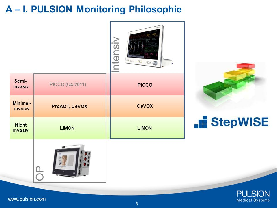 A – I. PULSION Monitoring Philosophie