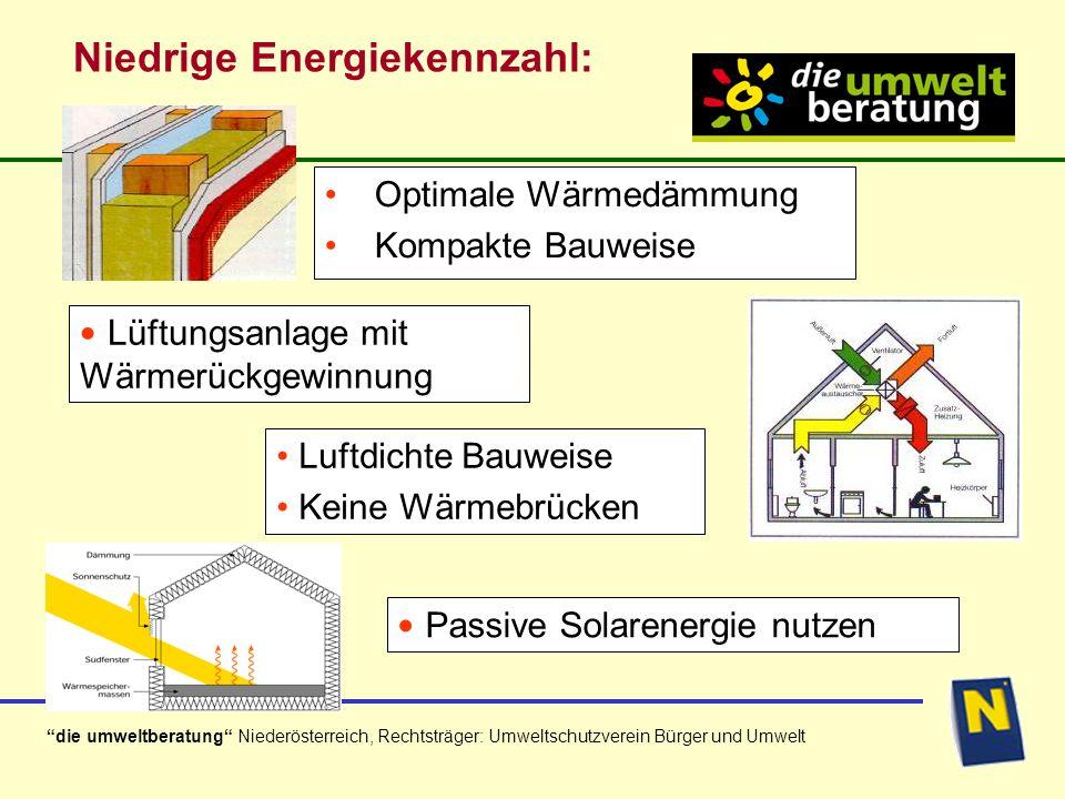 Niedrige Energiekennzahl:
