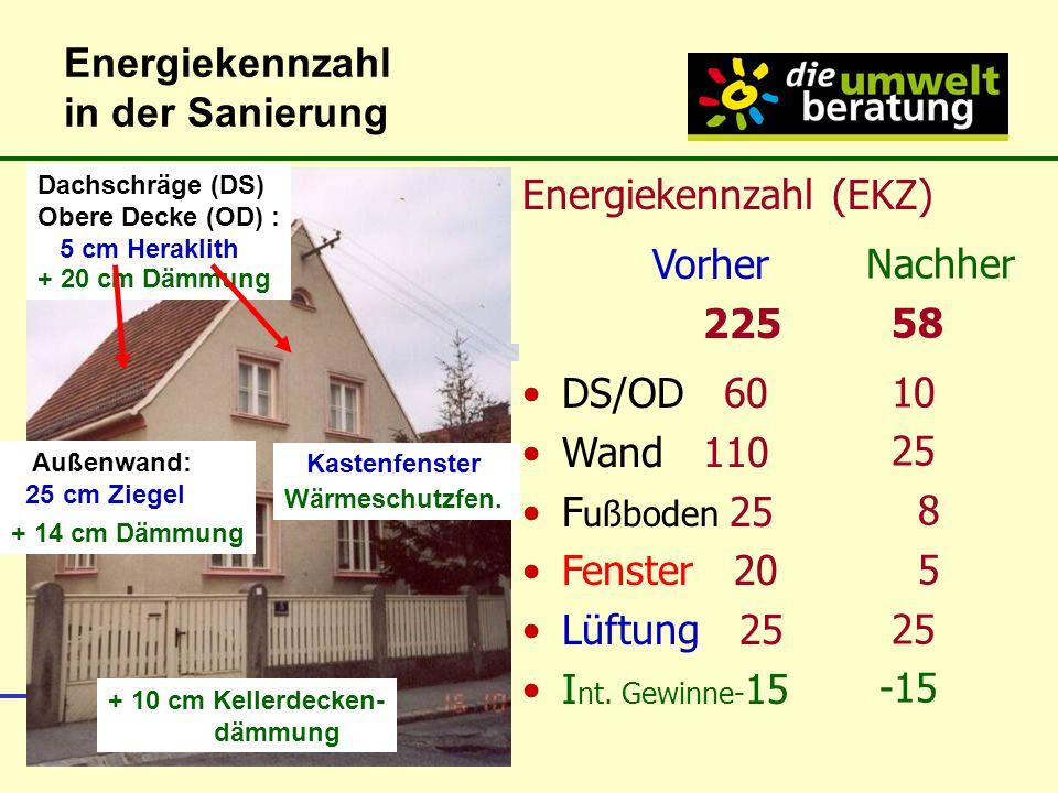 Energiekennzahl in der Sanierung