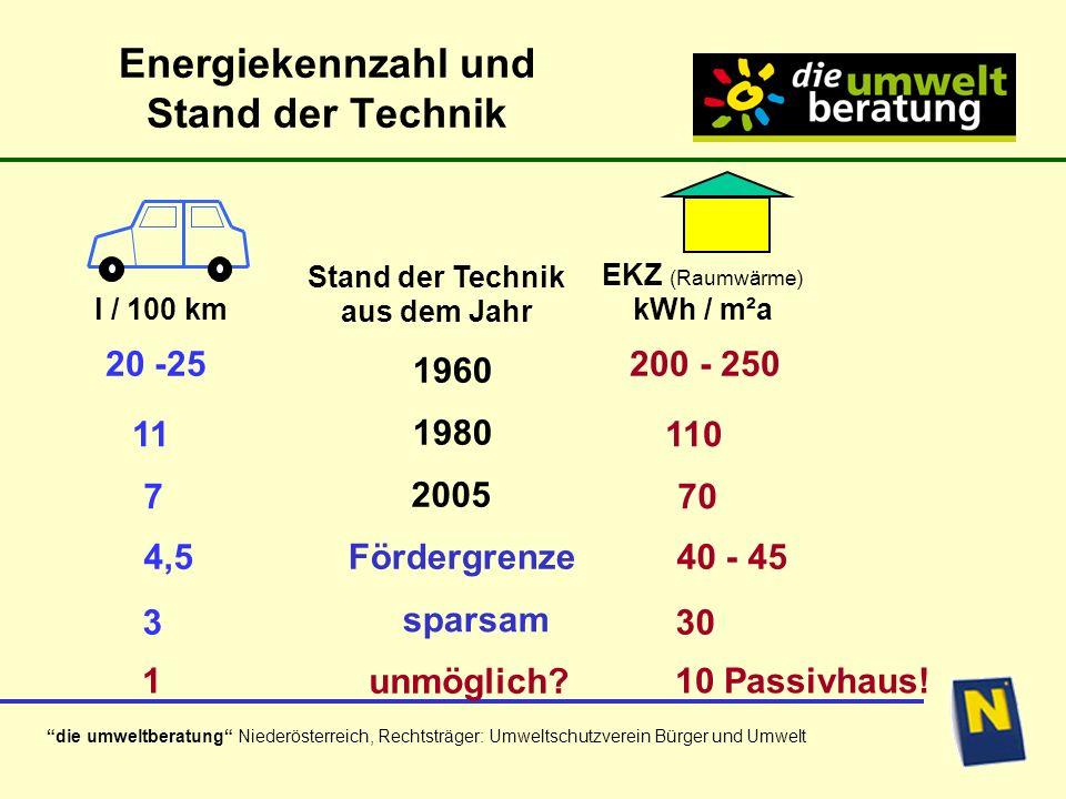 Energiekennzahl und Stand der Technik