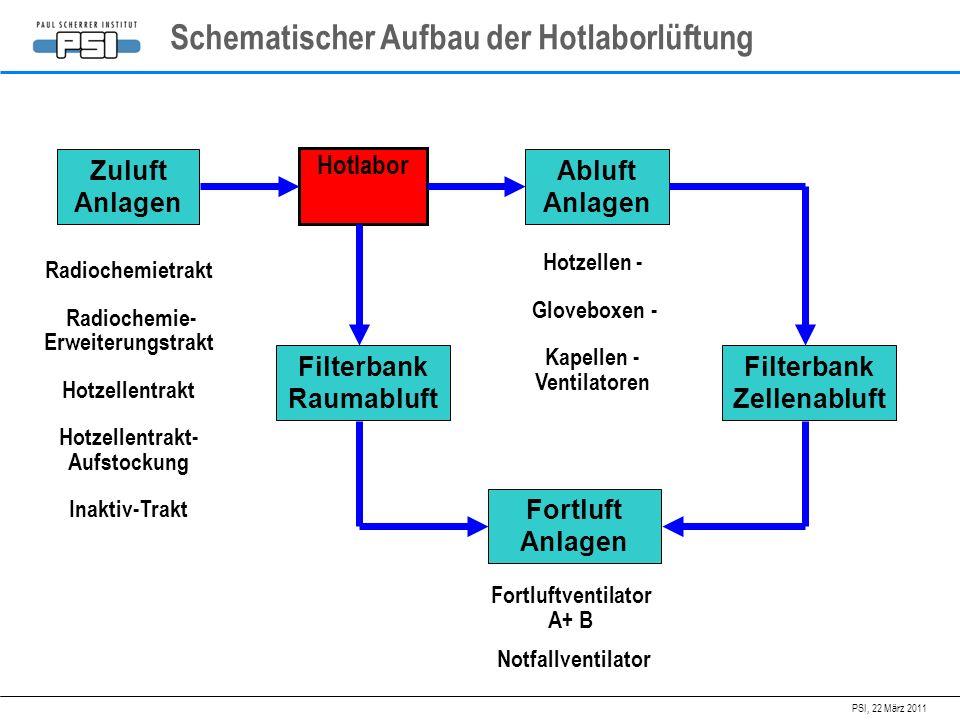 Schematischer Aufbau der Hotlaborlüftung