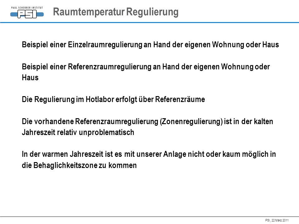 Raumtemperatur Regulierung