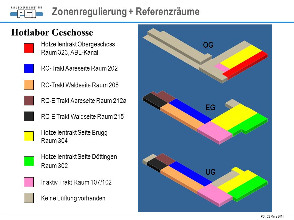 Zonenregulierung + Referenzräume