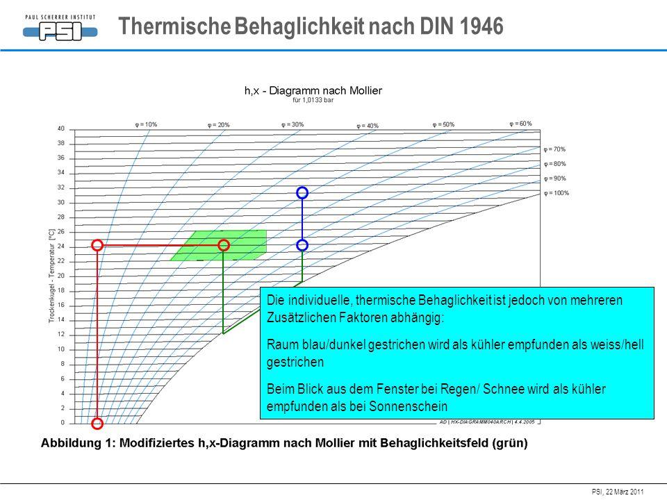 Thermische Behaglichkeit nach DIN 1946
