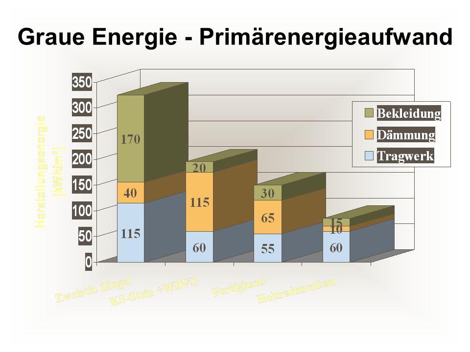 Graue Energie - Primärenergieaufwand