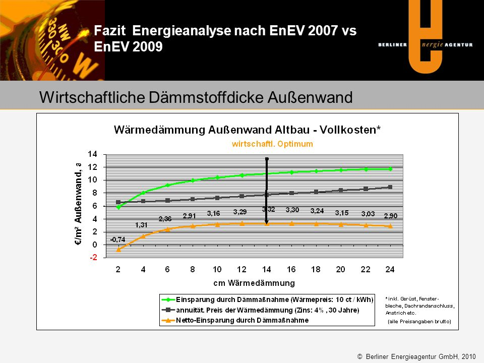 Fazit Energieanalyse nach EnEV 2007 vs EnEV 2009