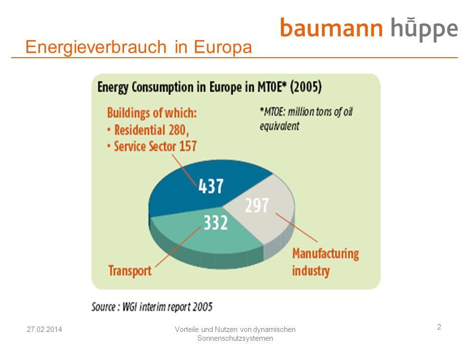 Energieverbrauch in Europa