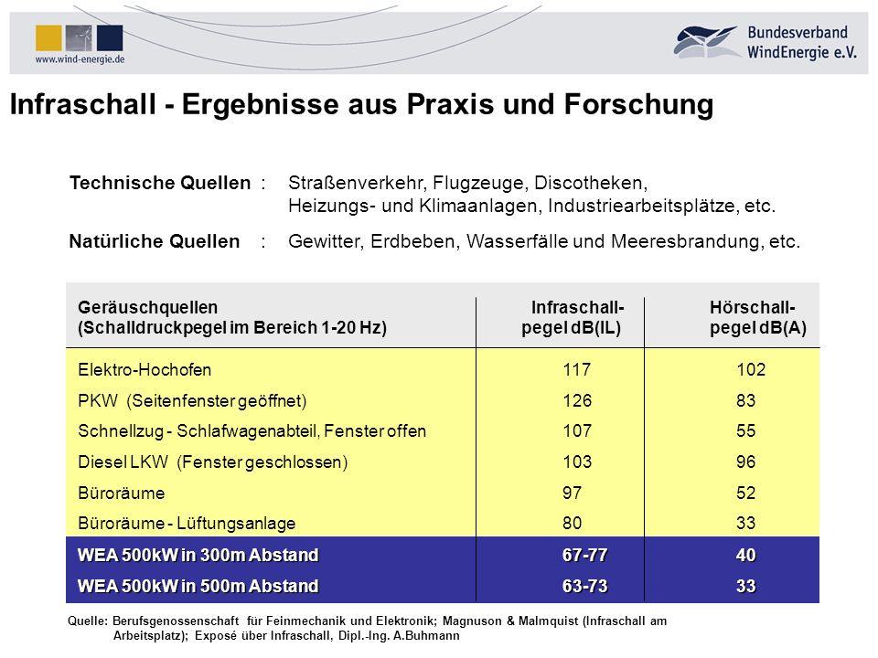 Infraschall - Ergebnisse aus Praxis und Forschung