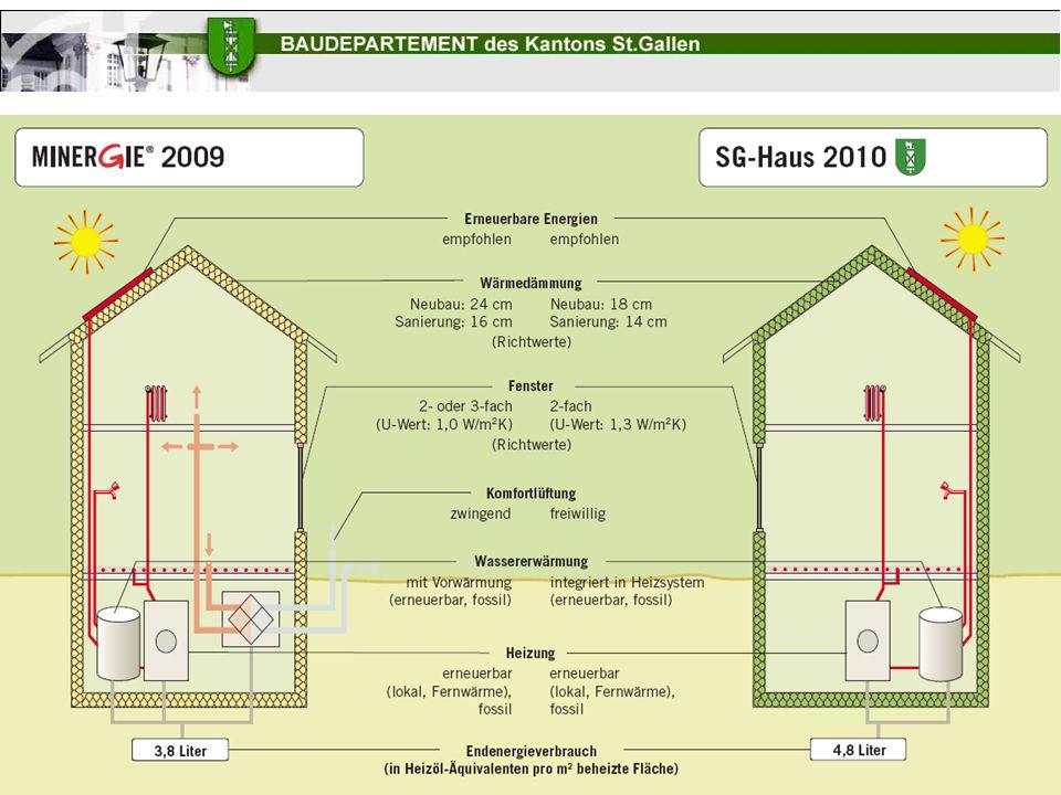 III. Nachtrag zum Energiegesetz III