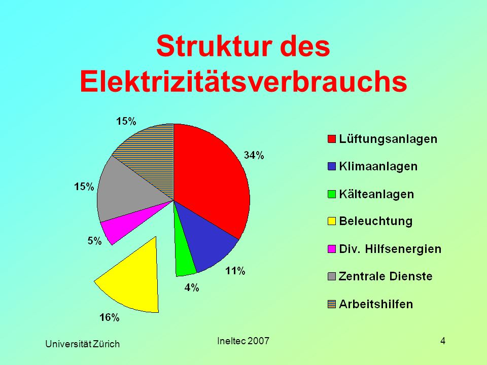 Struktur des Elektrizitätsverbrauchs