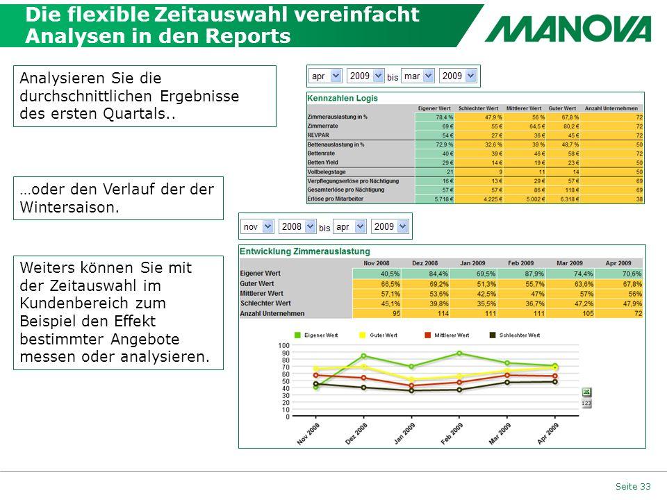 Die flexible Zeitauswahl vereinfacht Analysen in den Reports