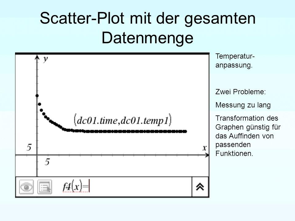 Scatter-Plot mit der gesamten Datenmenge