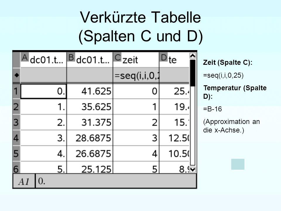 Verkürzte Tabelle (Spalten C und D)