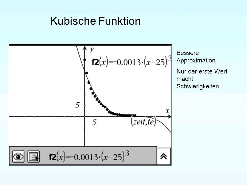 Kubische Funktion Bessere Approximation