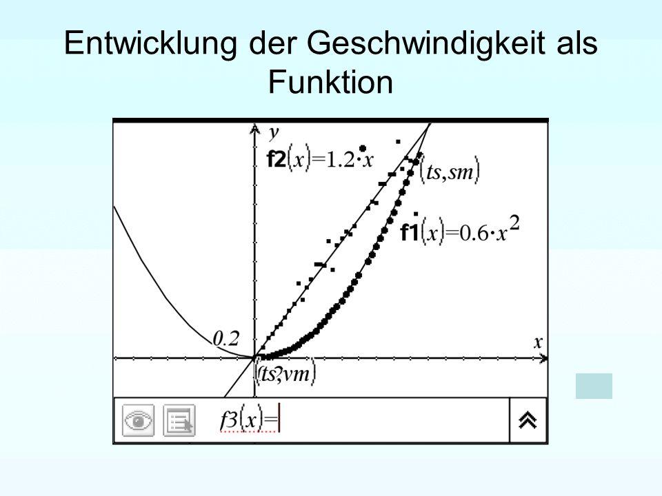 Entwicklung der Geschwindigkeit als Funktion