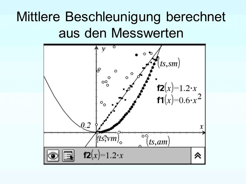 differential und integralrechnung im mathematikunterricht. Black Bedroom Furniture Sets. Home Design Ideas