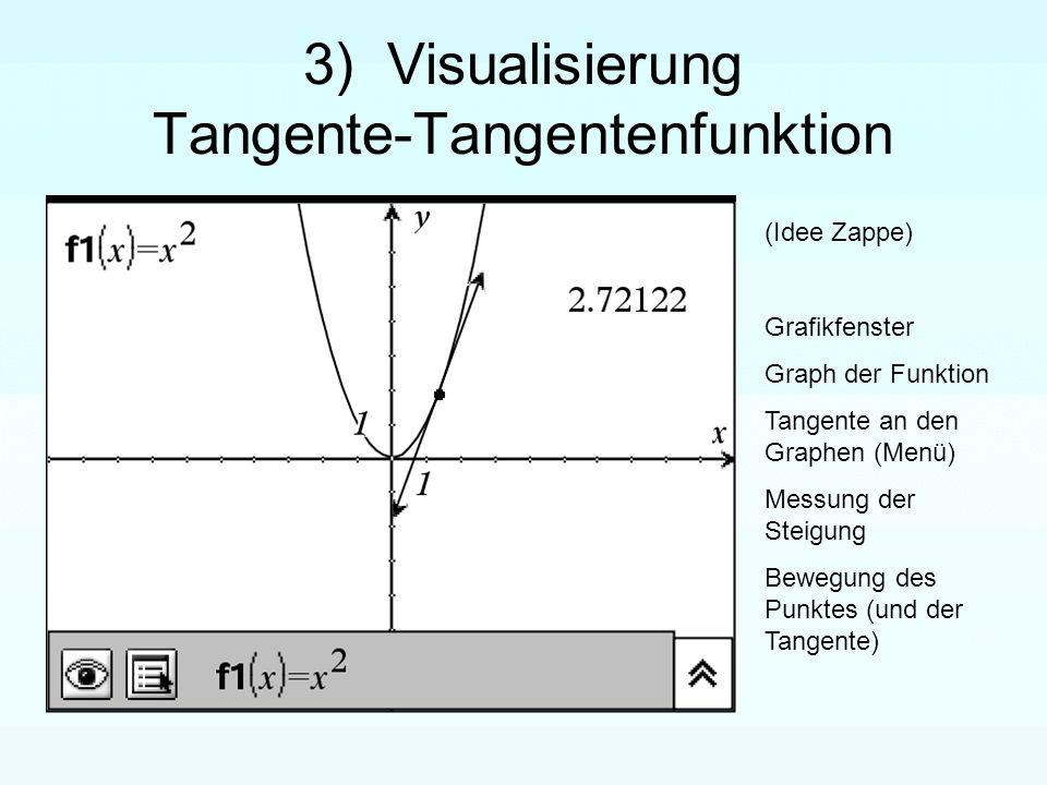 3) Visualisierung Tangente-Tangentenfunktion