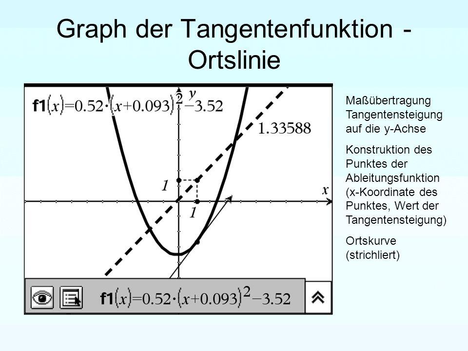 Graph der Tangentenfunktion - Ortslinie