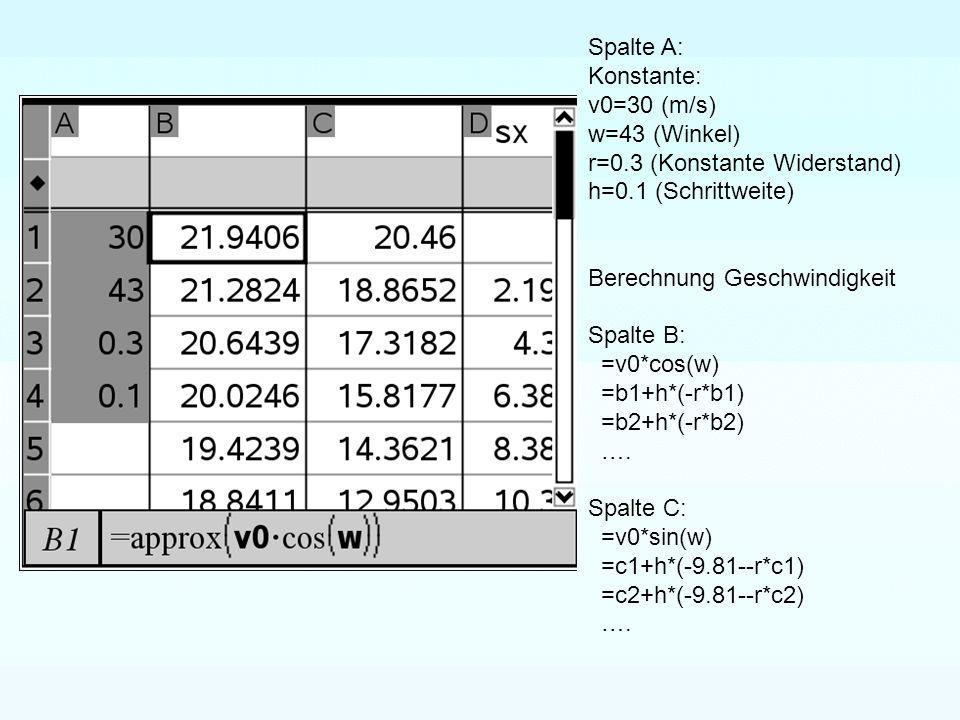 Spalte A: Konstante: v0=30 (m/s) w=43 (Winkel) r=0.3 (Konstante Widerstand) h=0.1 (Schrittweite)