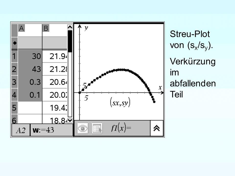 Streu-Plot von (sx/sy).