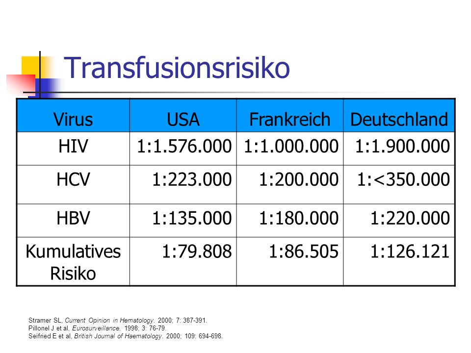 Transfusionsrisiko Virus USA Frankreich Deutschland HIV 1:1.576.000