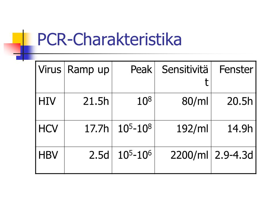 PCR-Charakteristika Virus Ramp up Peak Sensitivität Fenster HIV 21.5h