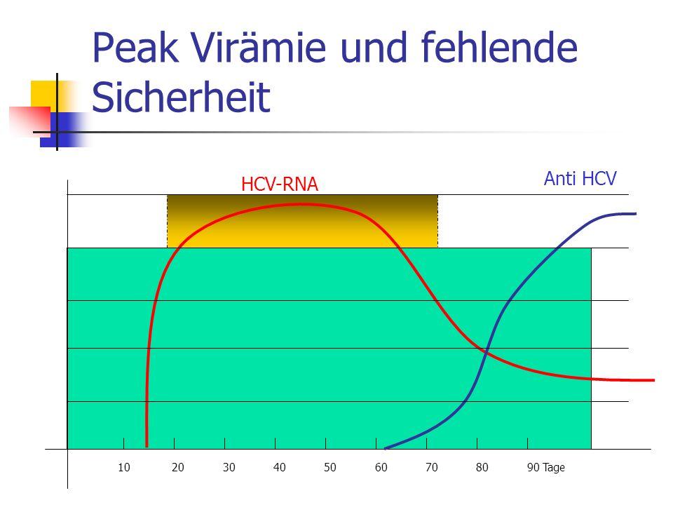 Peak Virämie und fehlende Sicherheit