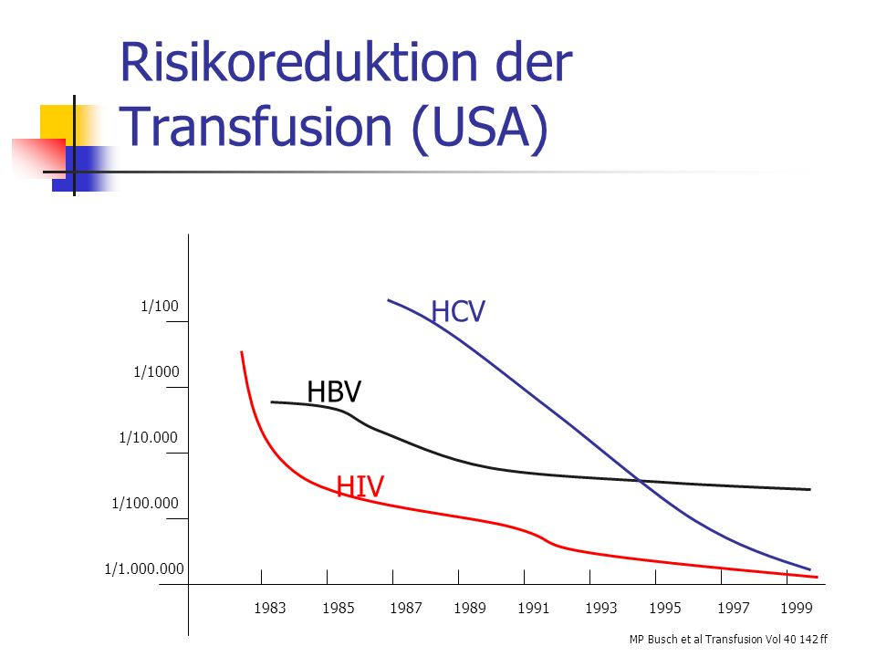 Risikoreduktion der Transfusion (USA)