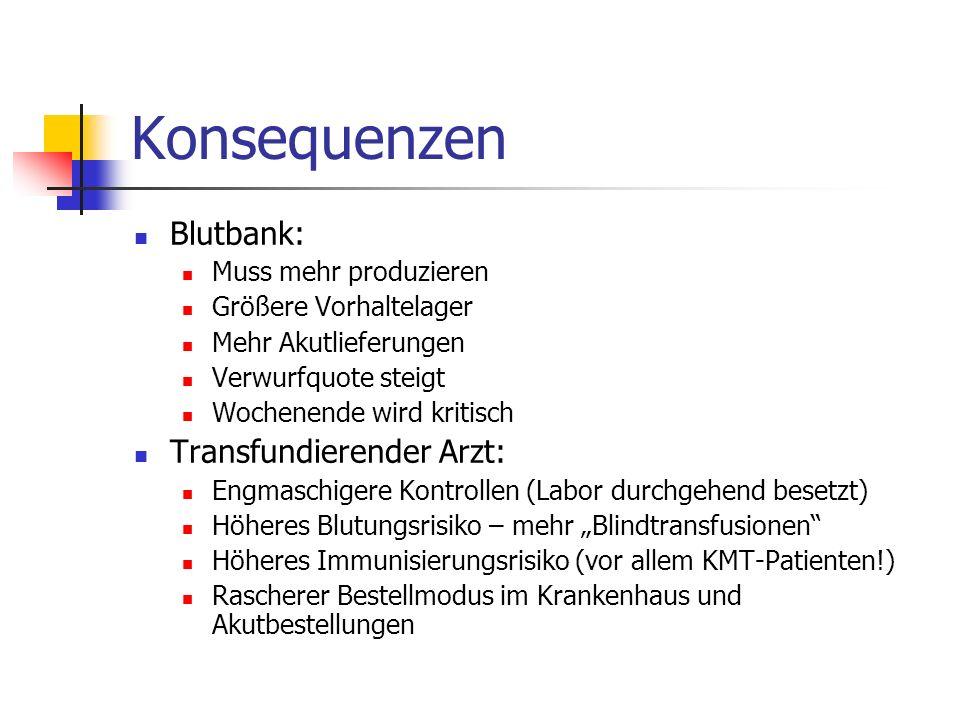 Konsequenzen Blutbank: Transfundierender Arzt: Muss mehr produzieren