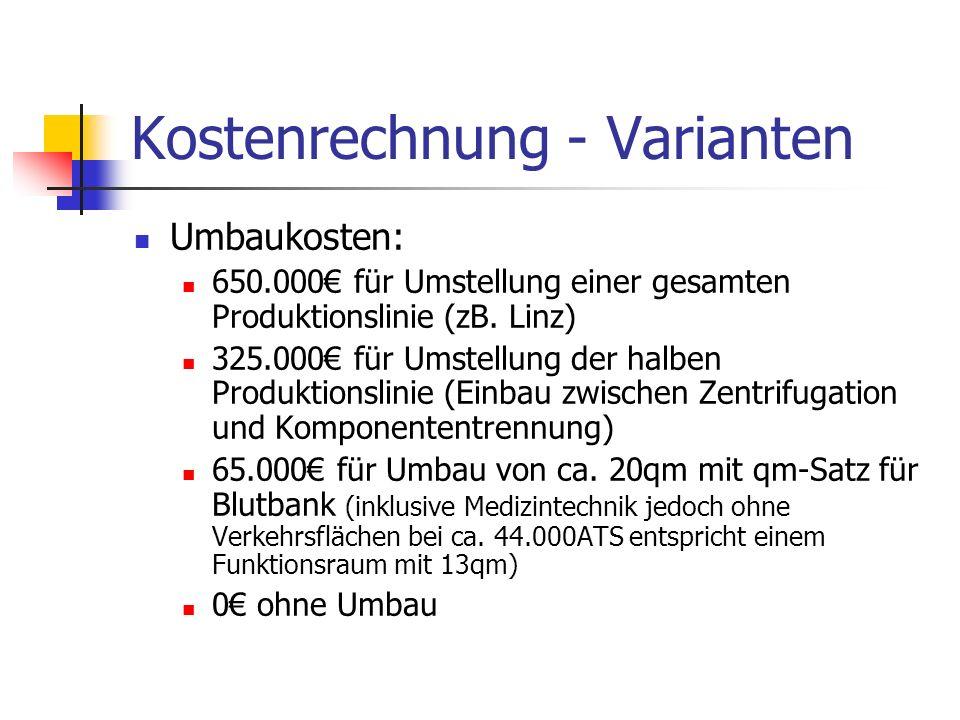 Kostenrechnung - Varianten