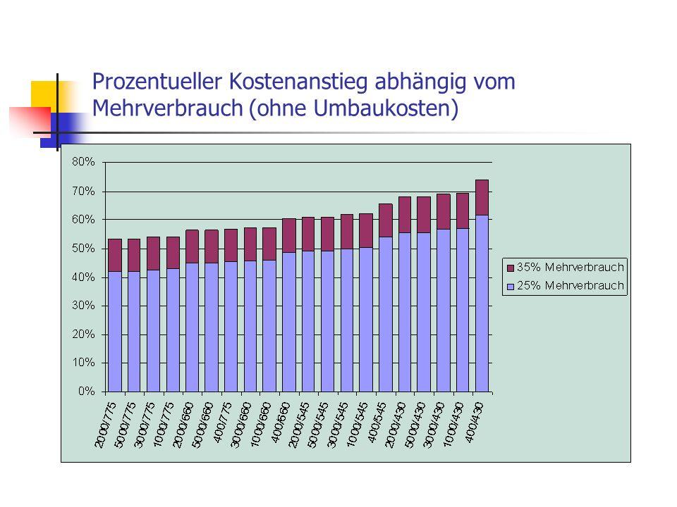 Prozentueller Kostenanstieg abhängig vom Mehrverbrauch (ohne Umbaukosten)