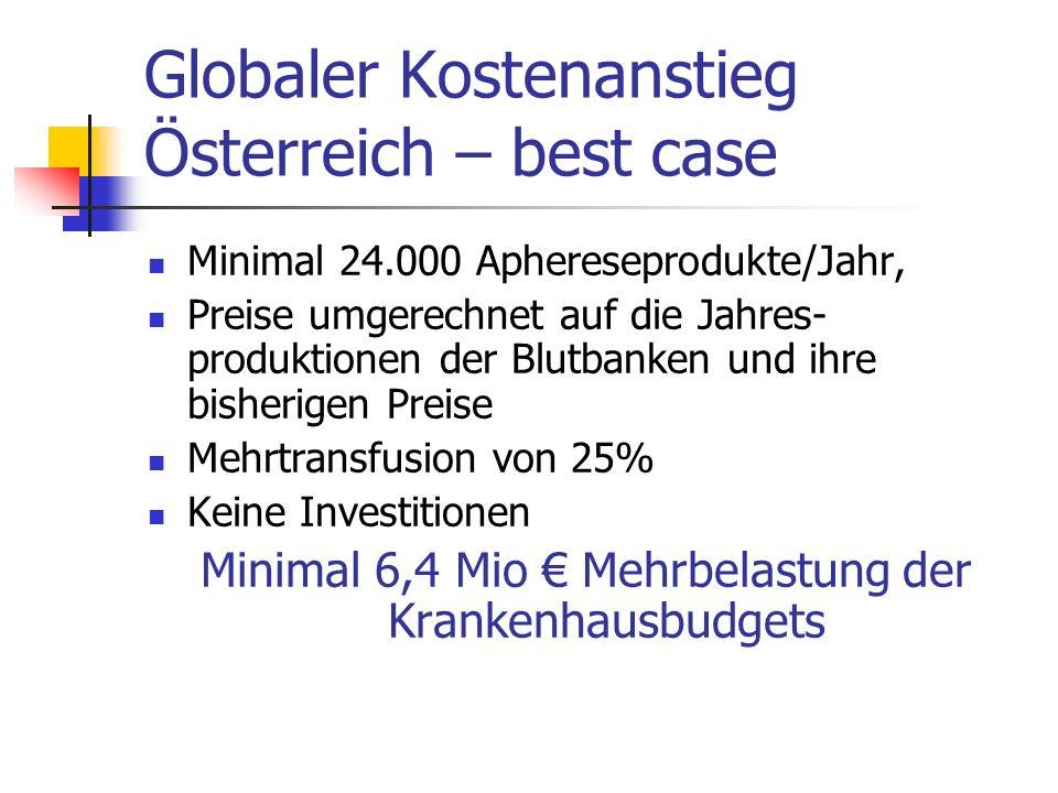 Globaler Kostenanstieg Österreich – best case