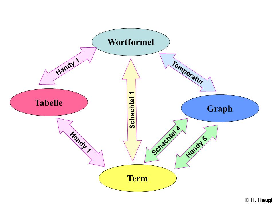 Wortformel Tabelle Graph Term