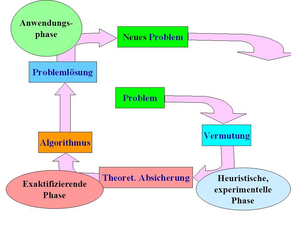 Anwendungs- phase Heuristische, experimentelle Phase Exaktifizierende Phase