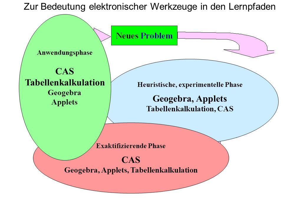 CAS Tabellenkalkulation Geogebra, Applets CAS
