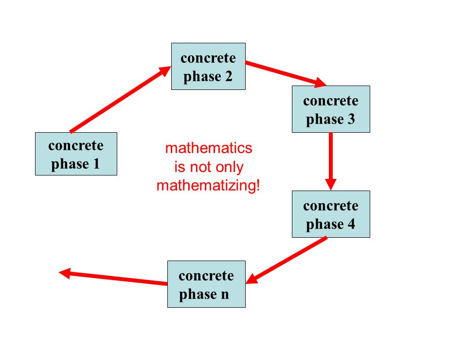 concretephase 2. concrete. phase 3. concrete. phase 1. mathematics. is not only. mathematizing! concrete.