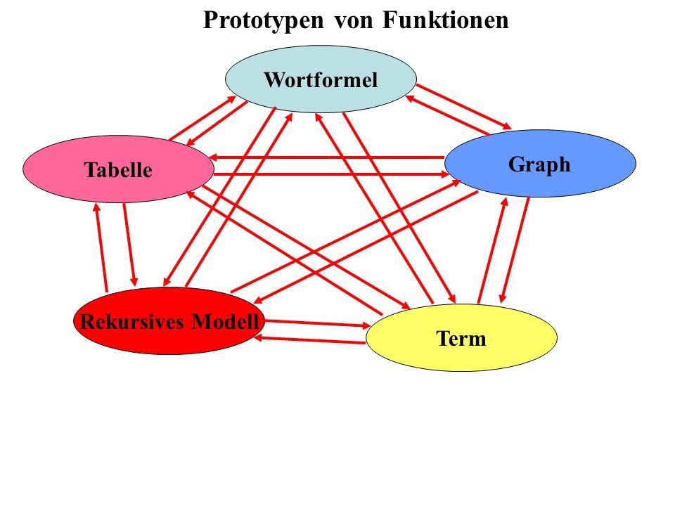 Prototypen von Funktionen