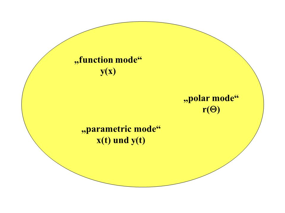 """function mode y(x) ""polar mode r() ""parametric mode x(t) und y(t)"