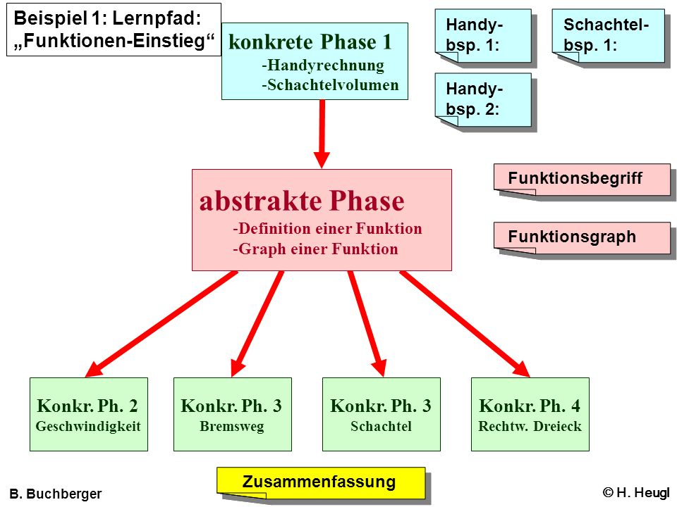 abstrakte Phase konkrete Phase 1 Beispiel 1: Lernpfad: