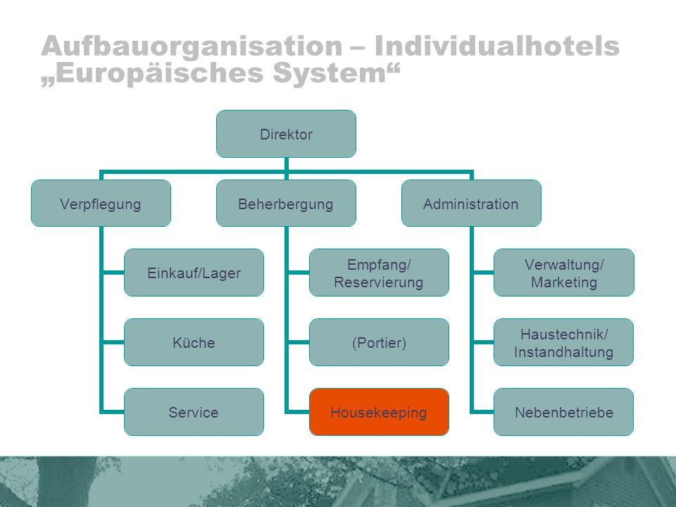 """Aufbauorganisation – Individualhotels """"Europäisches System"""